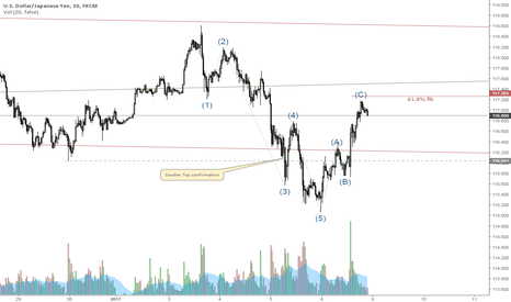 USDJPY: USDJPY second wave is most likely finished