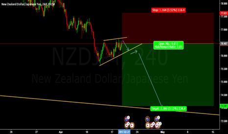 NZDJPY: SHORT NZDJPY SELL ENTRY @ 76.467