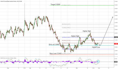 GBPNZD: GBP/NZD Bullish King's Crown Formation