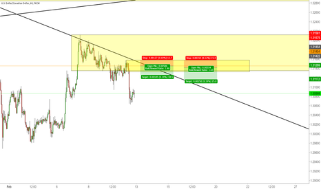 USDCAD: Waiting for retest
