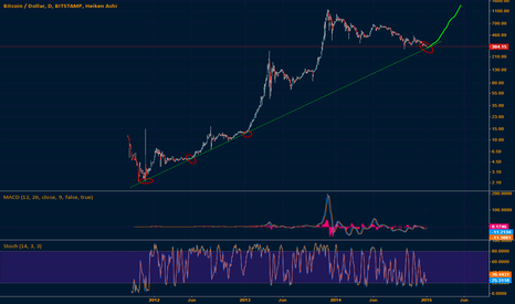 BTCUSD: We've had the January sale, now its time for another rally!