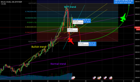 BTCUSD: Updates on the wtf trend #Bitcoin