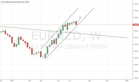 EURNZD: EURNZD Long Swing Trade (Weekly Chart)