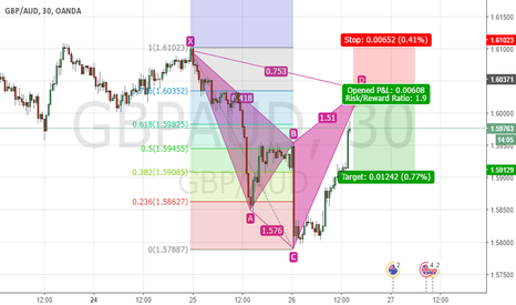 GBPAUD: GBP/AUD Cypher 30 minutes