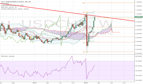 USDCHF: USDCHF - can history repeat itself ?
