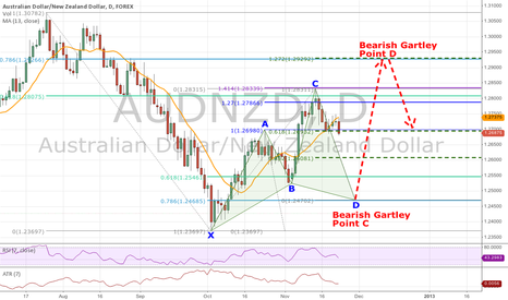AUDNZD: Interesting Bullish Cypher Forming On AUDNZD Daily Chart