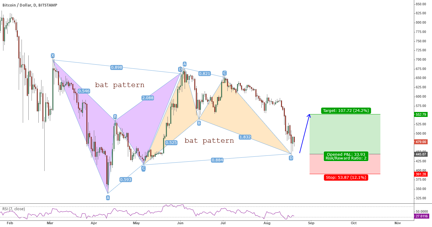 Bull Bat BTC/USD Daily