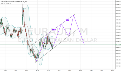 EURAUD: EUR/AUD possible 3-drive pattern on monthly
