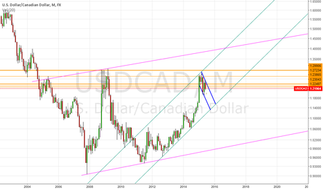USDCAD: uc montly view