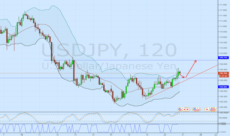 USDJPY: USD/JPY растущий долгосрочный тренд