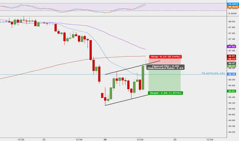 USOIL: Crude Oil daytrading view