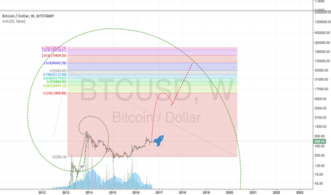 BTCUSD: POssible bitcoin future based on fibs