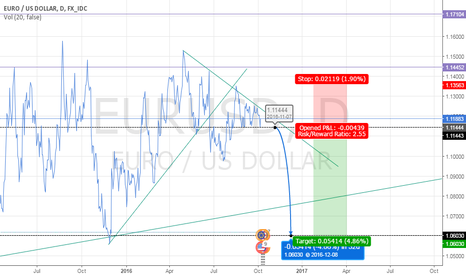 EURUSD: EURUSD - Short when price breach 1.11444