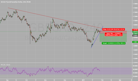 GBPCAD: GBPCAD Descending Triangle at Trend Resistance