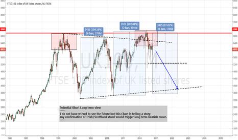 UK100: Potential Short - Long term view