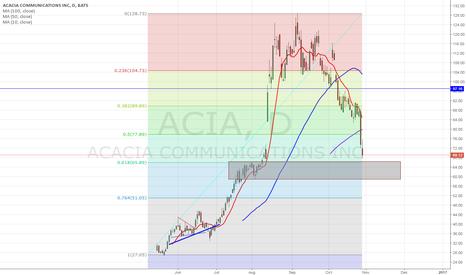 ACIA: fib level