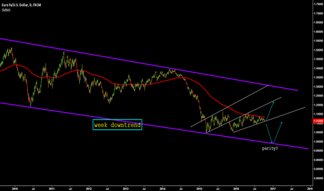 EURUSD: eurusd still in week downtrend