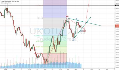 UKOIL: Завершение треугольника формата ABC и начало движения вверх