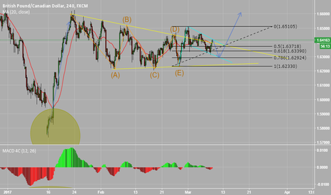 GBPCAD: GBPCAD - Definitely a good opportunity
