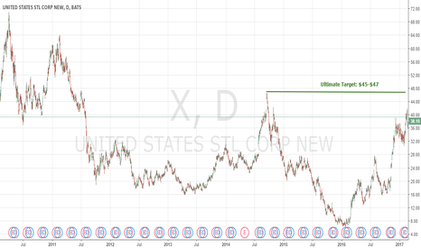 X: See The Target: $X Still Has More Upside