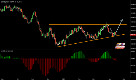 EURUSD: Long EUR/USD with a price target of 1.0870