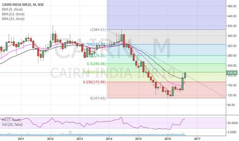 CAIRN: Buy target 255/320