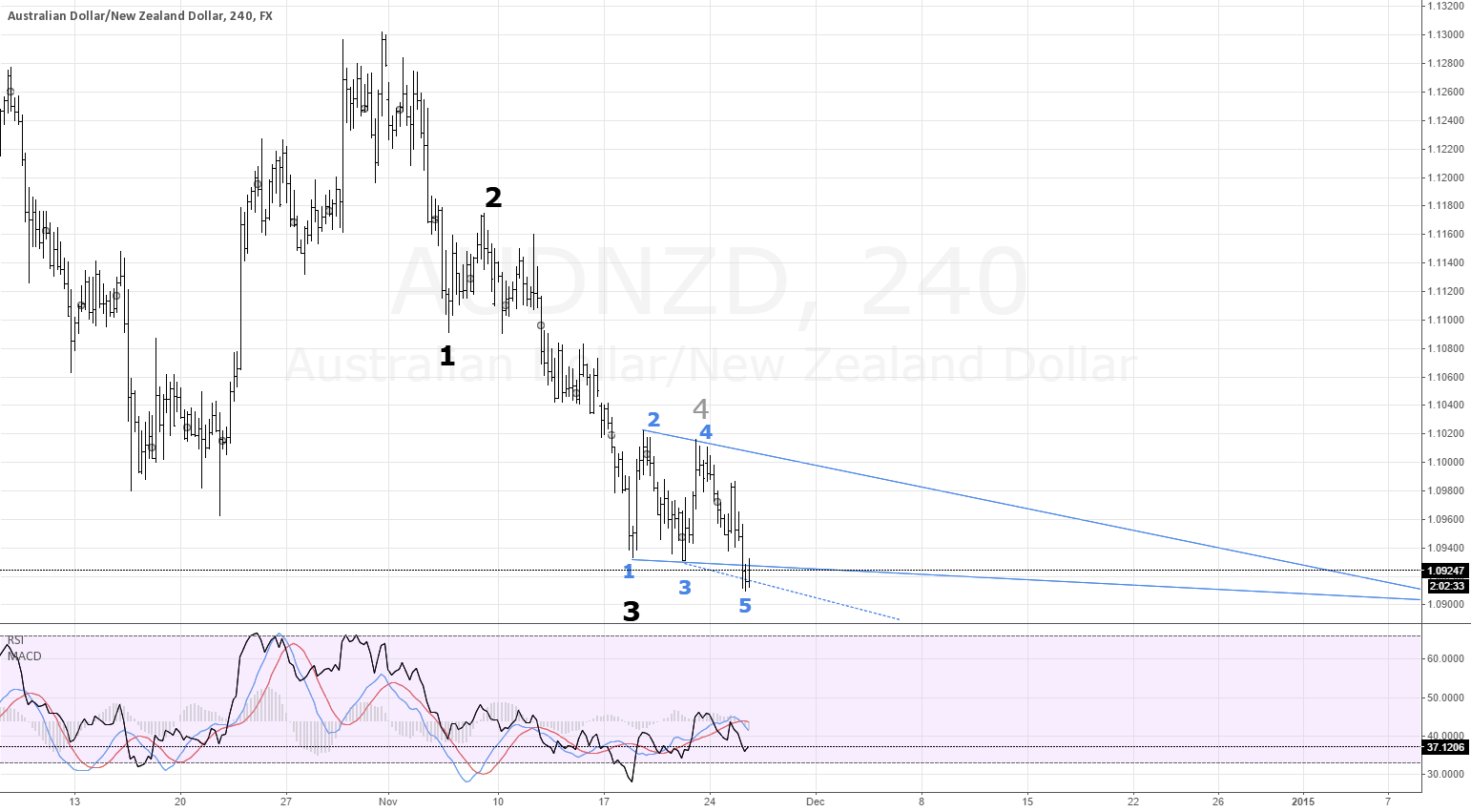 FX AUDNZD Wolfe Waves possible reversal. (My first chart)