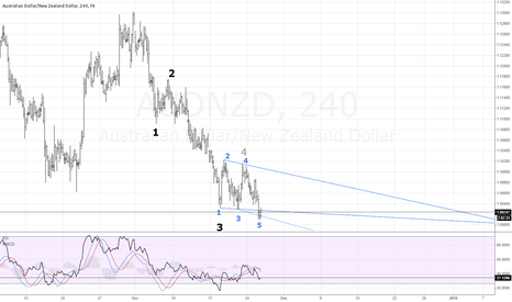 AUDNZD: FX AUDNZD Wolfe Waves possible reversal. (My first chart)