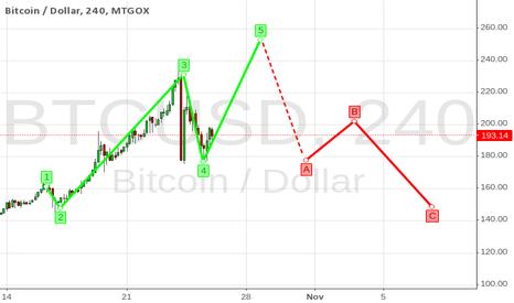 BTCUSD: Elliot wave on Bitcoin market study