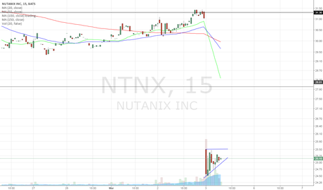 NTNX: 5 min intra
