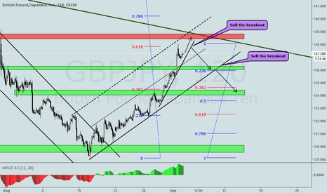 GBPJPY: GBPJPY SHORT TERM ANALYSIS
