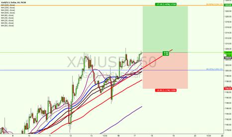 XAUUSD: long gold for short term.