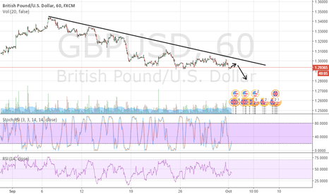 GBPUSD: GBPUSD Downtrend Continues