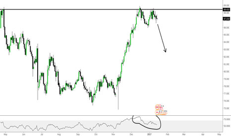 CADJPY: CADJPY - ANOTHER TEXTBOOK double top formation