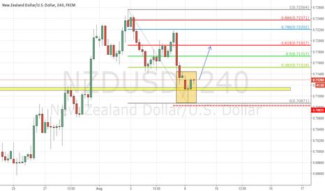 NZDUSD: NZDUSD Trade Idea