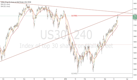 US30: DJIA Short Opportunity (Neutral to Short)