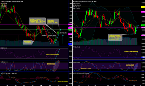 AUDNZD: Antipodeans reclaim one and a half months highs