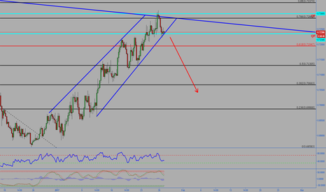 NZDUSD: NZDUSD Expecting a move down