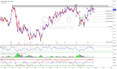 CSGP: $CSGP Nice Setup - EW Analysis and Bull Flag