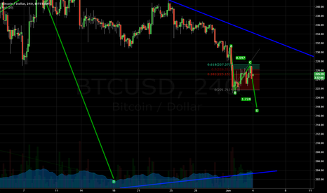 BTCUSD: ABCD Completion Points