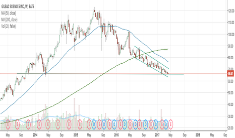 GILD: GILD hitting Major Support Line
