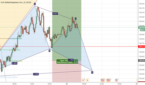 USDJPY: possible bat pattern on USDJPY