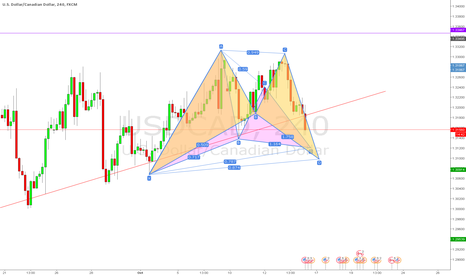 USDCAD: USDCAD Ideas on the lower time frames