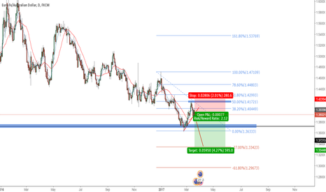 EURAUD: EURAUD TO THE DOWNSIDE