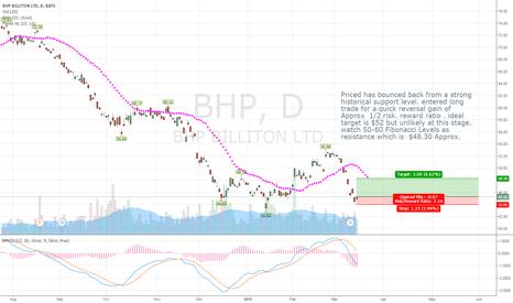BHP: BHP Trade