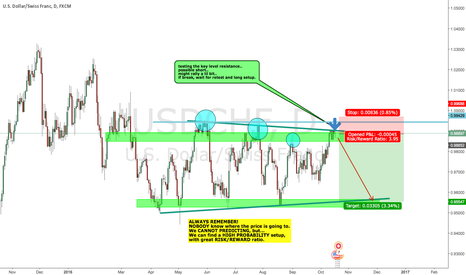 USDCHF: USDCHF possible short with nice RR