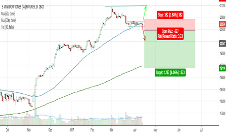 YM1!: Consolidation Forming within DOW Jones Futures