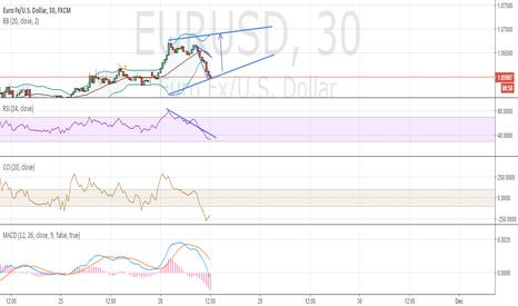 EURUSD: EURUSD 30 M Long
