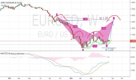 EURUSD: EURUSD - BUY NOW 1.1027 TP 1.26 SL 1.05 (+1500 PIP)