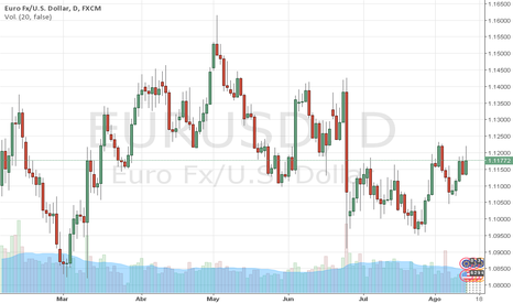 EURUSD: EURUSD: Análisis Técnico y Fundamental del EURO. MARCO DA COSTA
